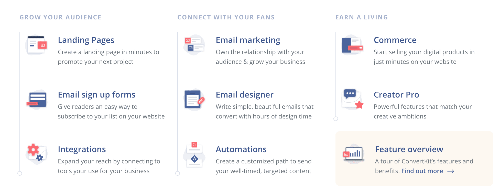 ConvertKit's features