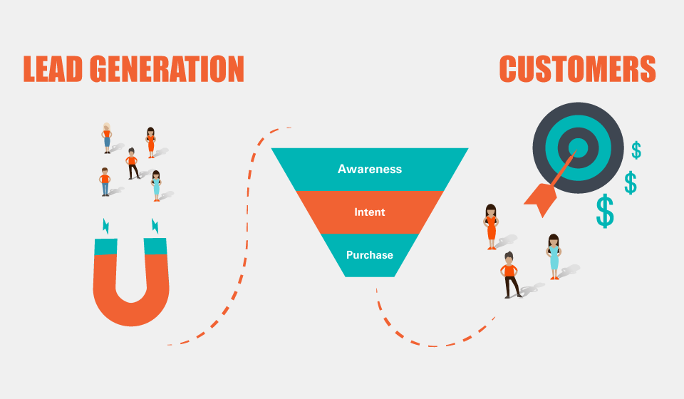 Middle Funnel Marketing