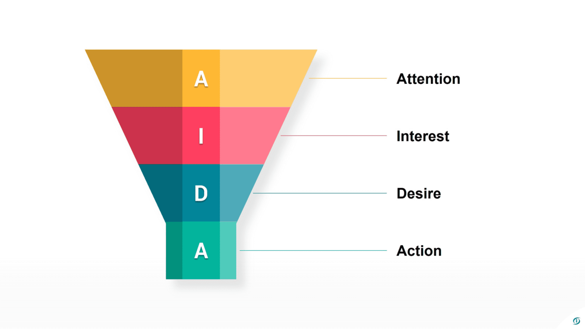 the marketing model called AIDA