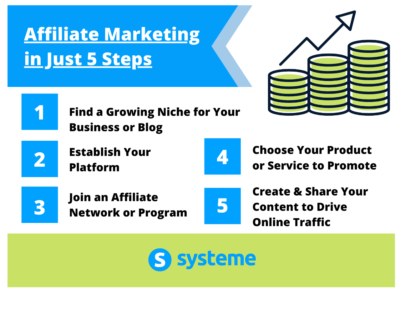 5 Steps for Successful Affiliate Marketing
