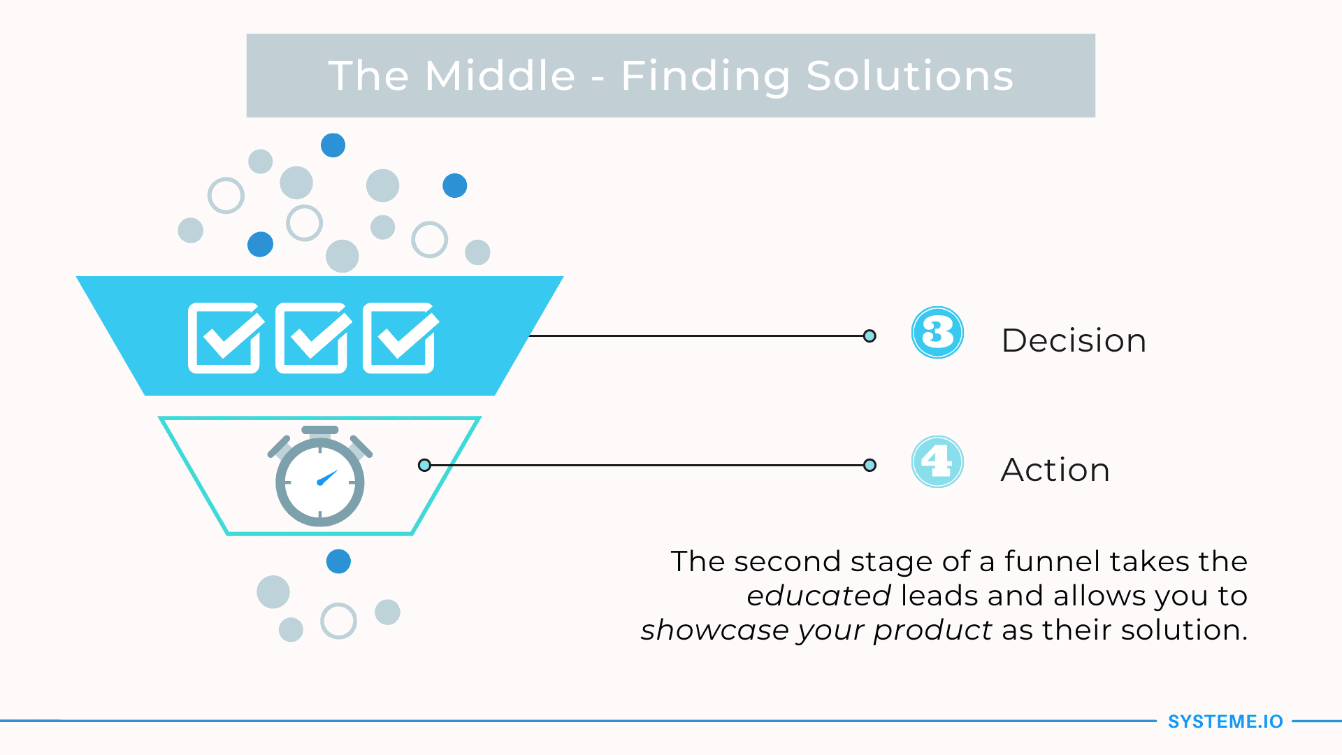 The Middle — Find Solutions
