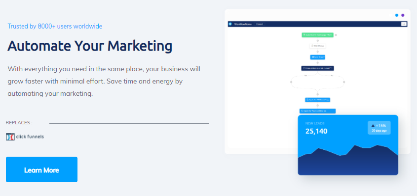 Automate Your Business' Marketing Strategies