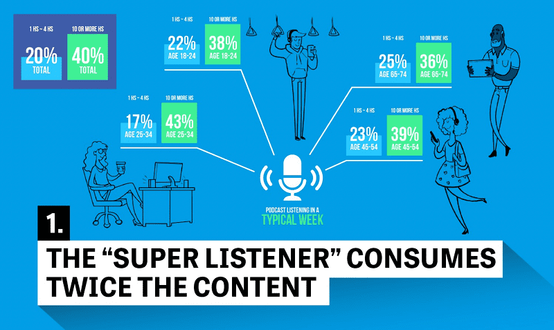 The most engaged listeners according to NiemanLab