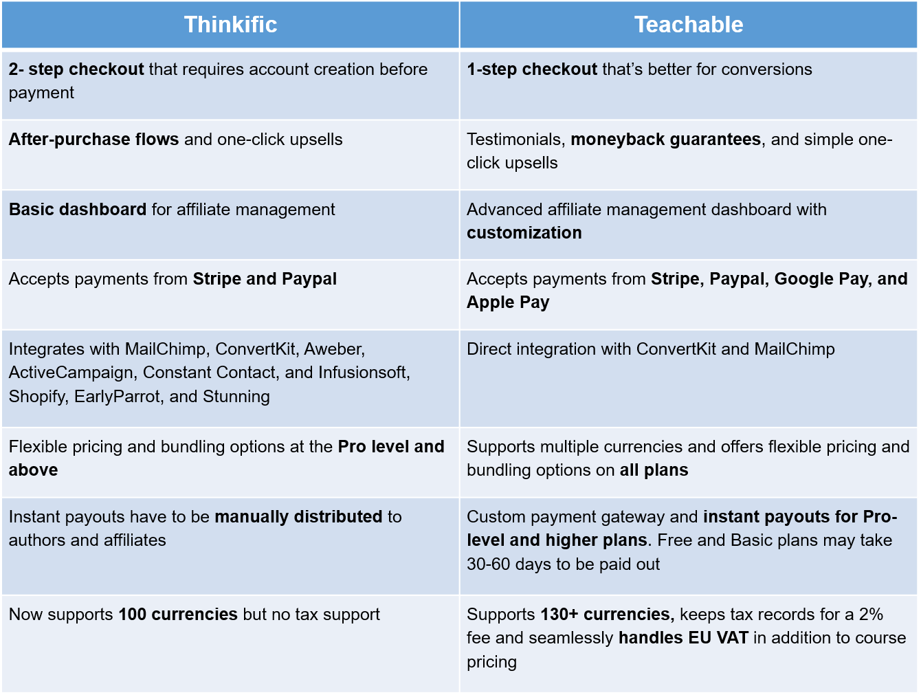 comparison of Thinkific and Teachable