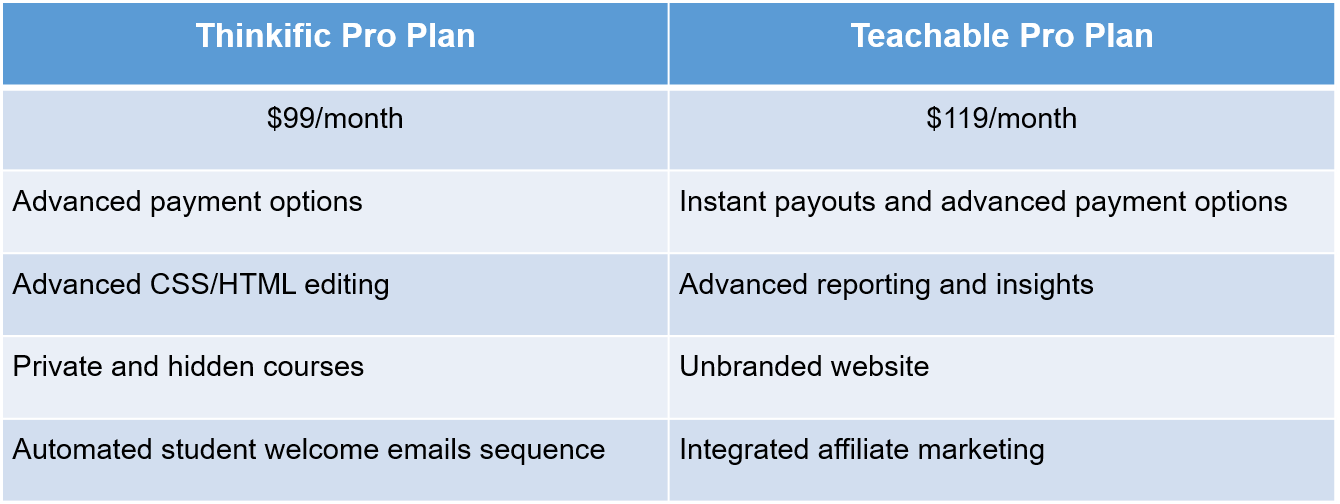 differences between Thinkific and Teachable