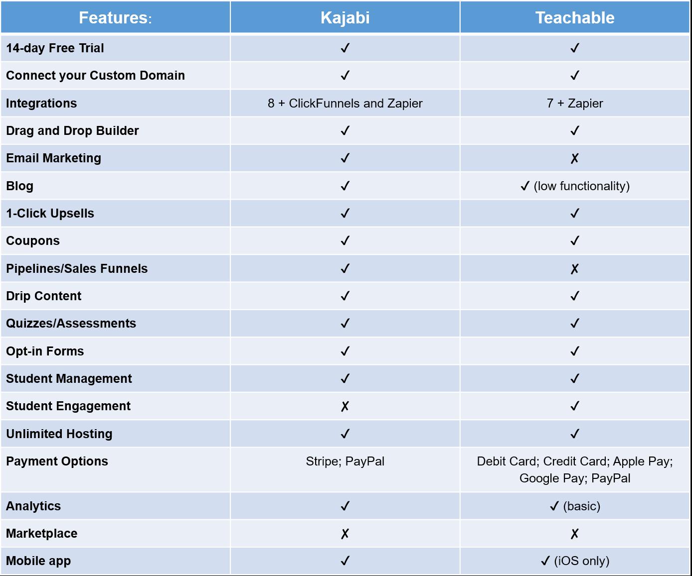 Kajabi vs Teachable: Features