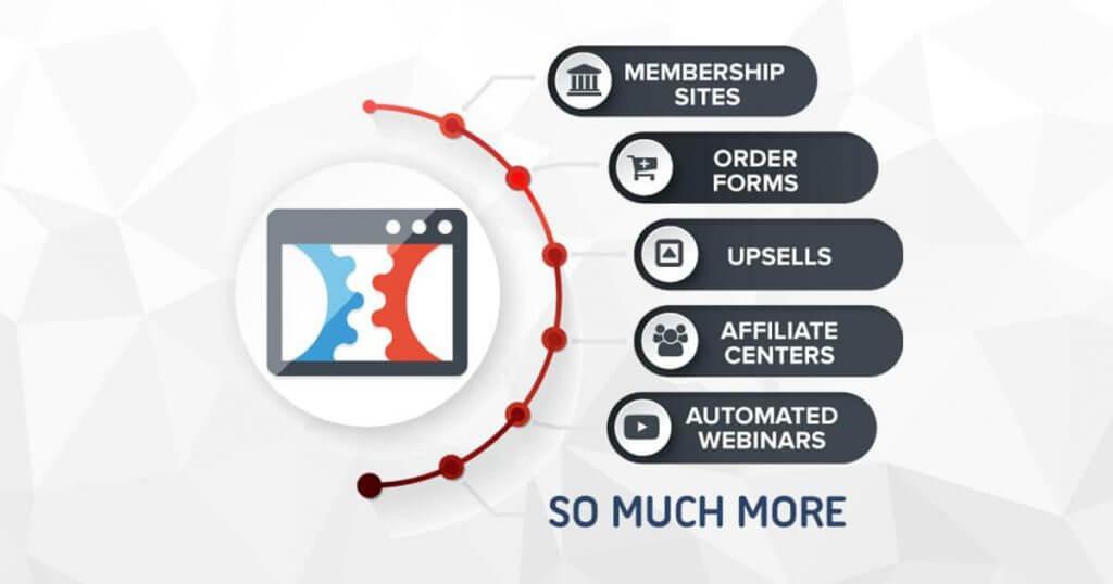 ClickFunnels' features