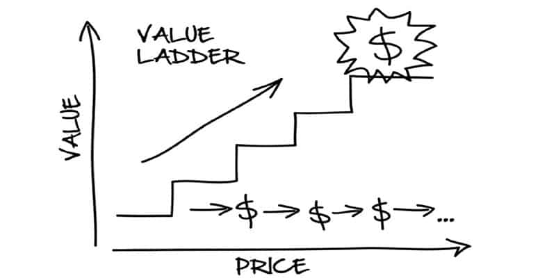 Example of the Value Ladder from the book