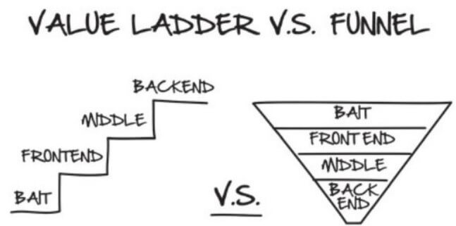 The Value Ladder vs. Sales Funnel from the book