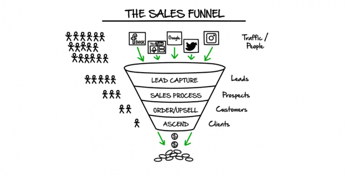 Example of a Sales Funnel from the book