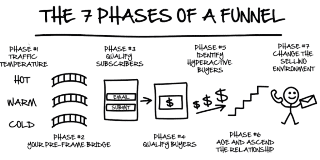 The 7 phases of a funnel from the book