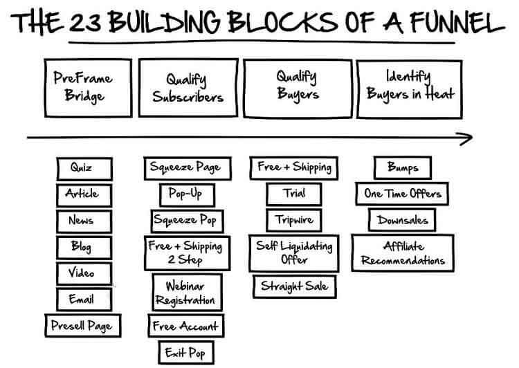 The 23 building blocks of a funnel from the book