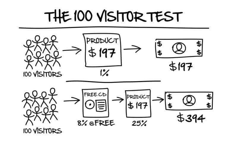 Example of the 100 visitor test from the book