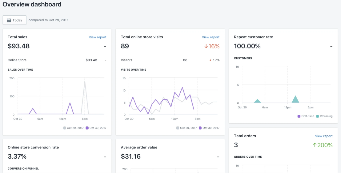 Shopify's Overview Dashboard