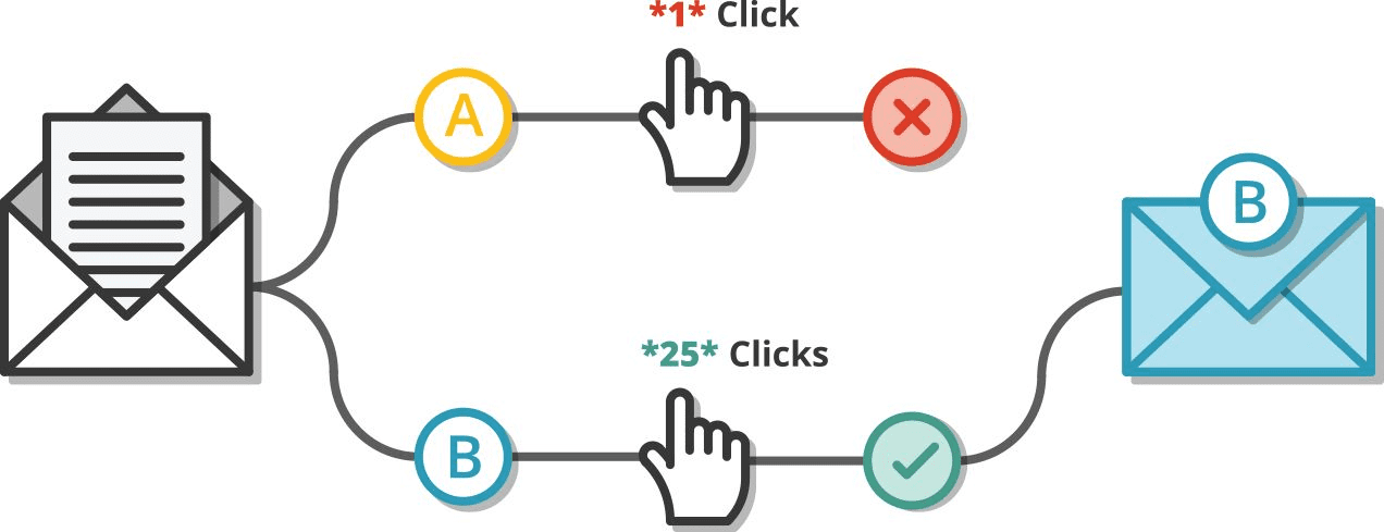 A/B test different email campaigns
