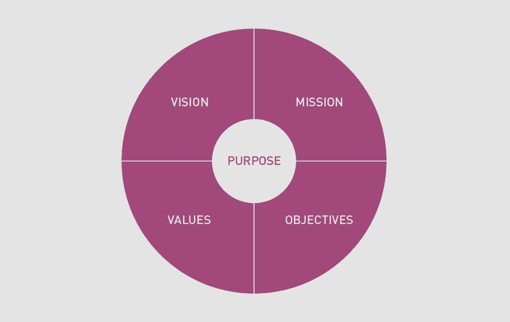 The 7 key elements of brand identity