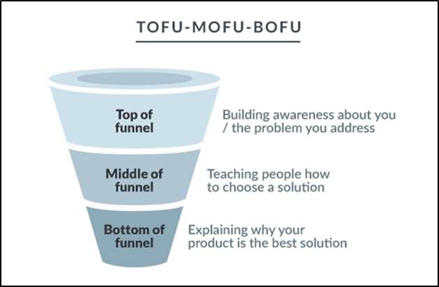 The anatomy of sales funnels: Top, middle, and bottom