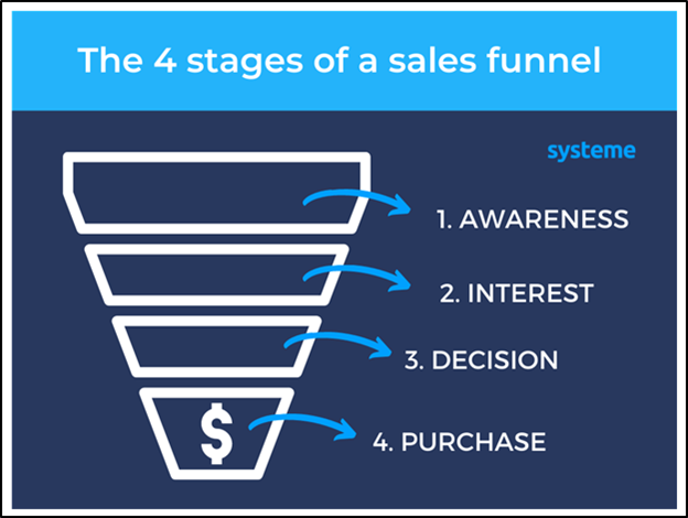 The 4 stages of sales funnels
