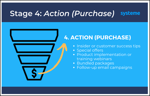 Stage 4 of a sales funnel: Action (Purchase)