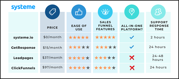 Comparison chart of the top 4 tools for building sales funnels