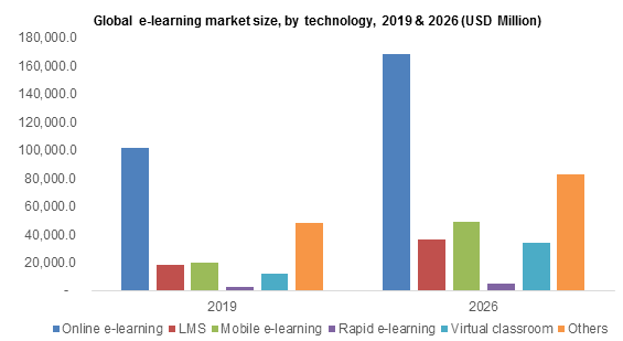 eLearning market size