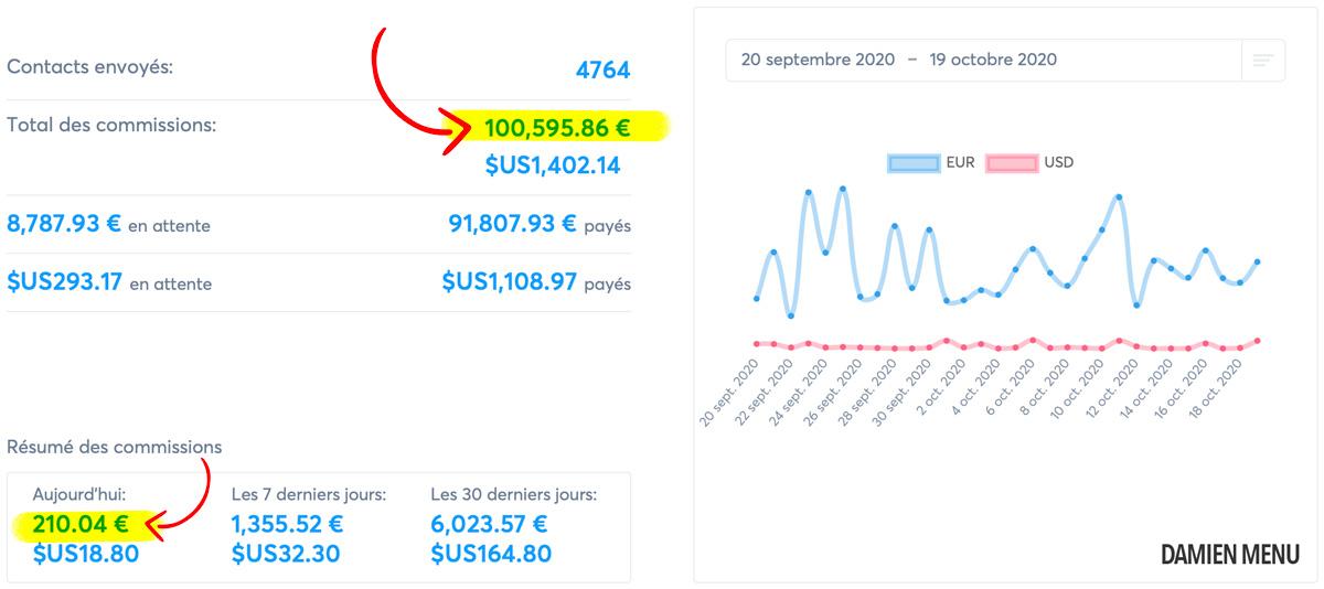 100 000€ de commission chez Système.io