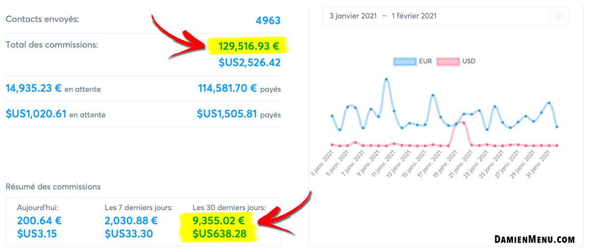 Plus de 1290 00€ de commission chez Système.io