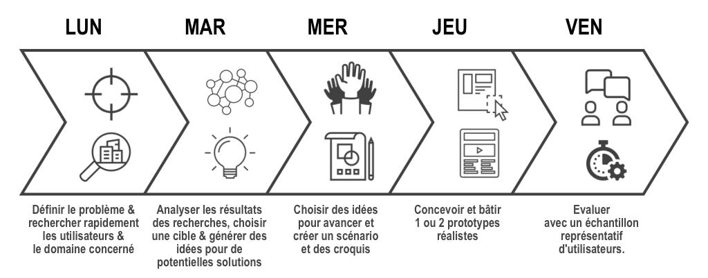 Les 5 étapes du Design Sprint original