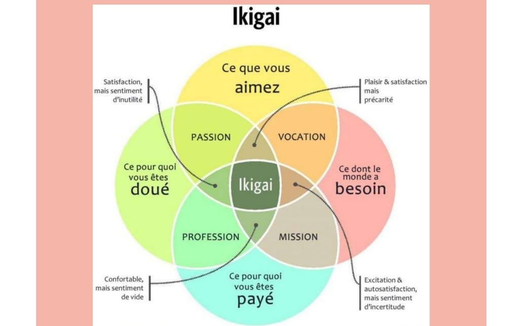 Trouvez votre ikigaï professionnel