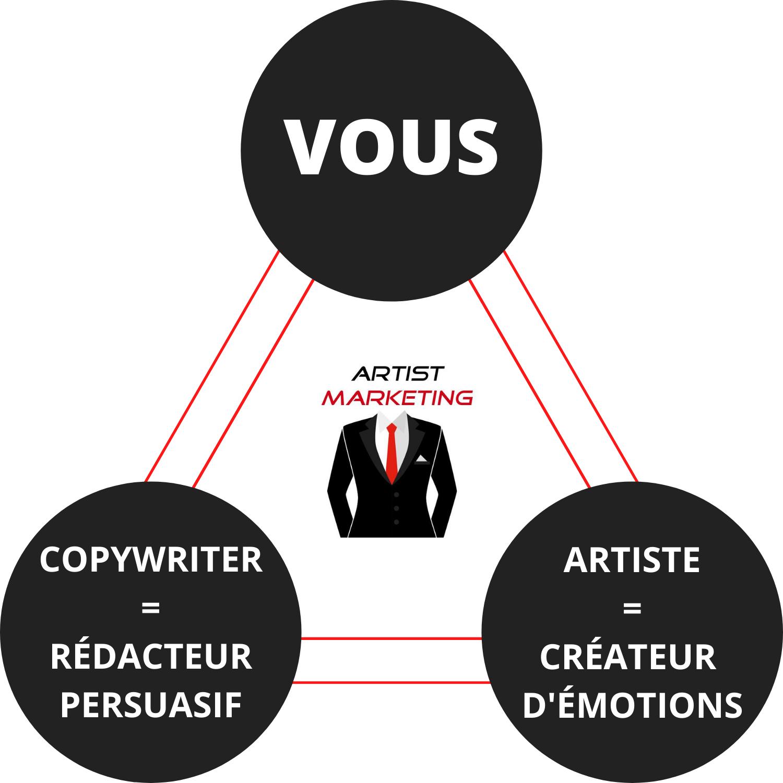 artistmarketing devenez un artiste du marketing formation marketing persuasion