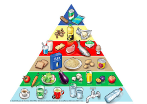 pyramide alimentaire équilibre alimentaire