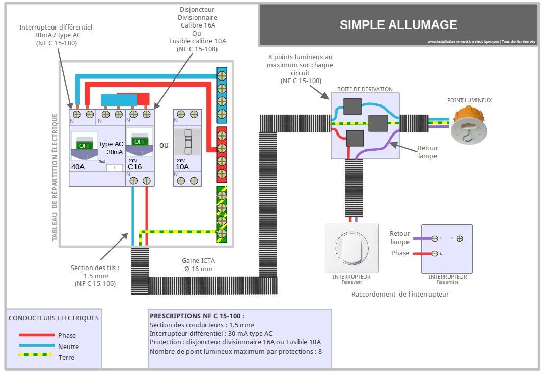 schéma des différents câblages pour faire son électricité soi-même