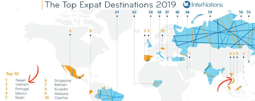 Vietnam classement meilleures destinations pour s'expatrier et trouver du travail